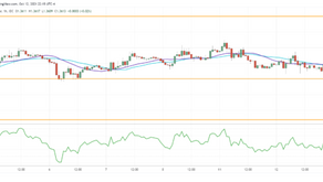 GBP/USD Tests Supply Area