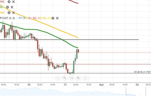 EUR/USD Recovers On Wednesday