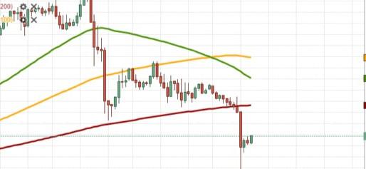 XAU/USD Trades At 1,890.00