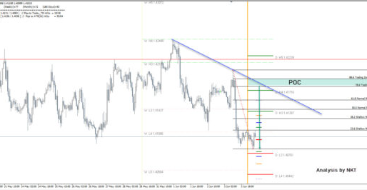 GBP/USD Is Bearish Prior To The NFP