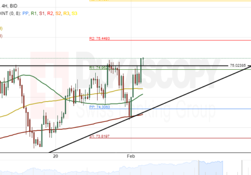NZD/JPY 4H Chart: Could Continue To Edge Up