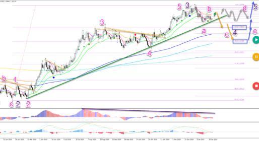 EUR/USD Bullish Wave C Within Bearish ABC Pattern
