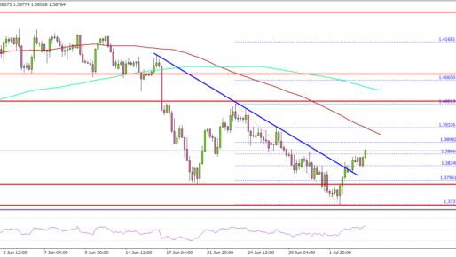 GBP/USD Could Struggle Above 1.3900, Oil Extends Rally