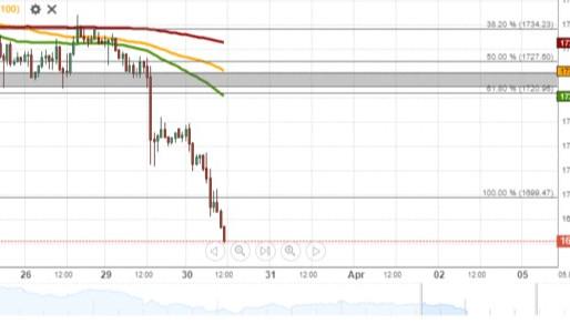 GOLD Ends Sideways Trading