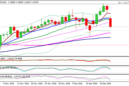 GBP/USD Outlook: Sterling Crashes On New Covid-19 Strain Panic