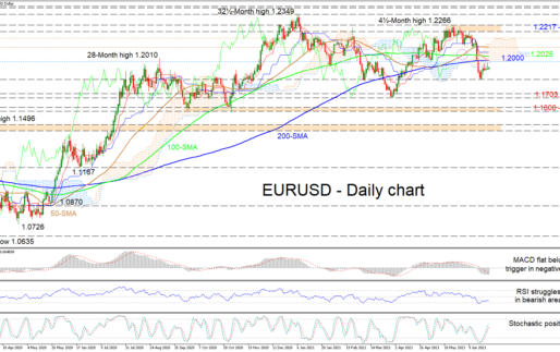 EURUSD Looks Feeble As Congested Resistances Cripple Buoyancy