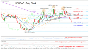 USDCAD On A Slippery Slope, 1.23 Next In Focus