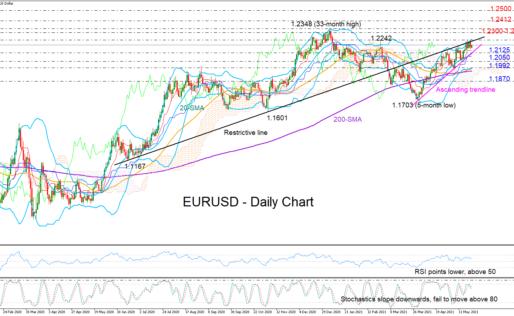 EURUSD Indecisive Near February's High