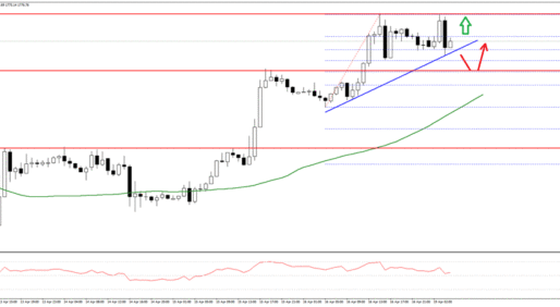 Gold Price Outlook: There Is A Connecting Bullish Trend Line With Support Near $1,774
