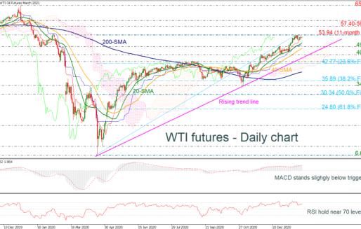 WTI Futures Remain Close To 11-Month High, Indicators Look Weak