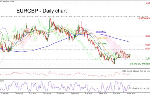 EURGBP Edges Above The Bearish Cross Within SMAs
