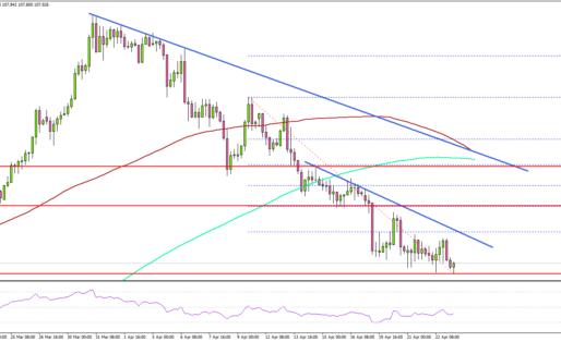USD/JPY Turns Red, Risk Of More Downsides