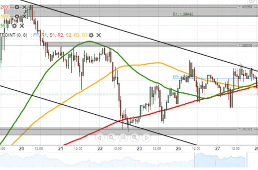 GBP/USD Bulls Likely To Prevail