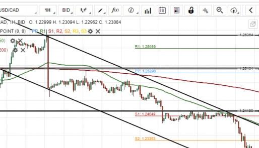 USD/CAD Two Scenarios Likely