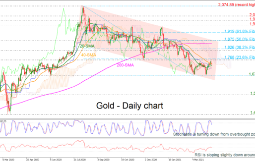 Gold Takes A Breath Around SMAs, Still Bearish In Long Term