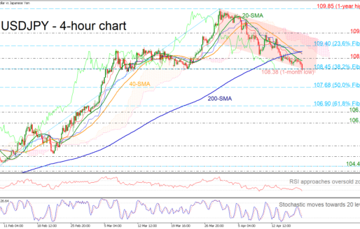 USDJPY Plunges To 1-Month Trough, Indicators Hold In Oversold Zone