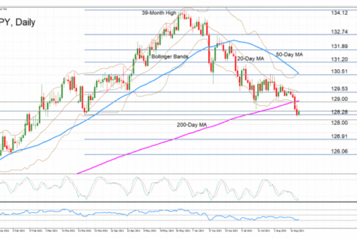 EURJPY Testing Critical Support, Neutral Outlook Under Threat