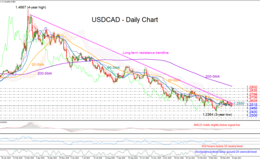 USDCAD Stuck In A Bear Trap, Some Bullish Vibes Are In The Air