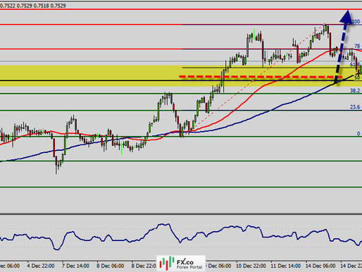 Technical analysis of AUD/USD for December 15, 2020