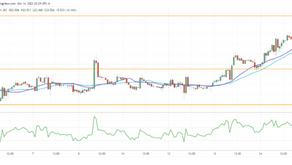 XAG/USD Rises Towards Key Resistance