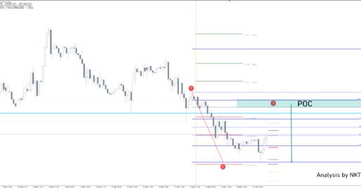 GBP/CAD Bearish Move Could Restart