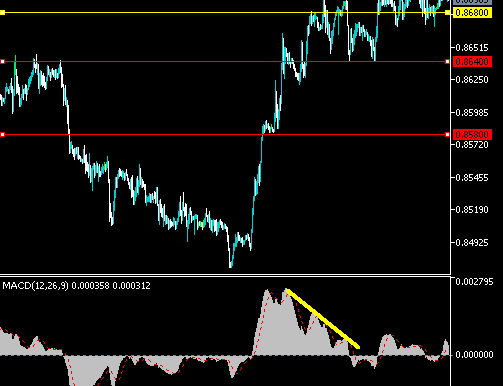 EURGBP 0.8580 Possible