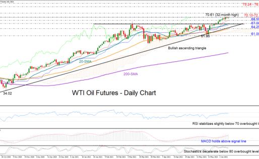 WTI Oil Futures Flatten Around 70.00, Bullish Bias Intact