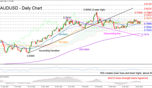 AUDUSD Trendless Within 0.7700 Area, Bias Tilted To The Downside