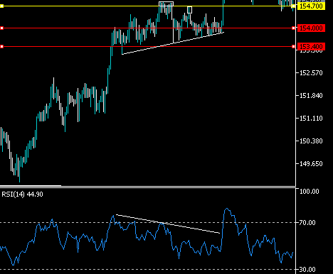 GBPJPY Correction Possible
