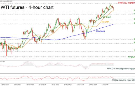 WTI Futures Deep Below 69.00, Indicators Are Mixed
