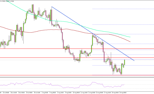 EUR/USD Could Recover If It Clears 1.1750