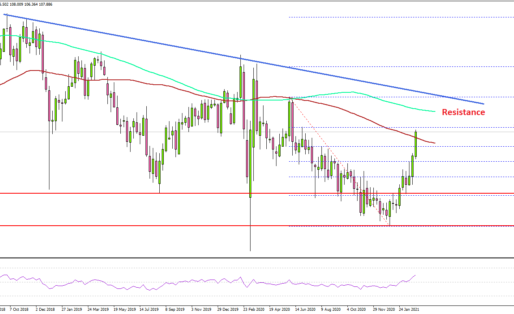 USD/JPY Weekly Chart: 108.80 Presents Major Resistance