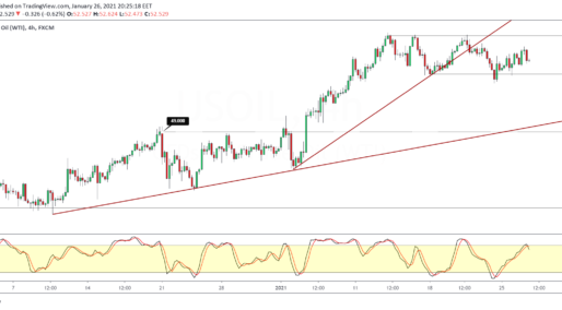 Crude Oil Maintains A Hold On The Sideways Range