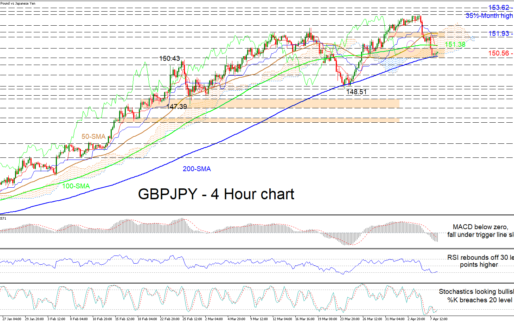 GBPJPY Tiptoes On 200-MA, Suppresses Downside Correction