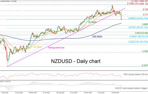 NZDUSD Turns Red Below 0.7100
