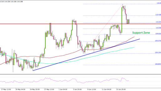 USD/JPY Hesitates, But Further Gains Seem Likely