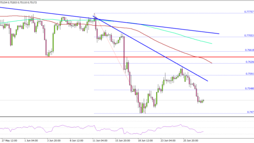 AUD/USD Could Slide Further Unless It Reclaims 0.7600