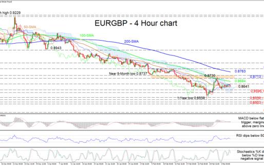 EURGBP Tiptoes Sideways As Bearish Tone Lingers
