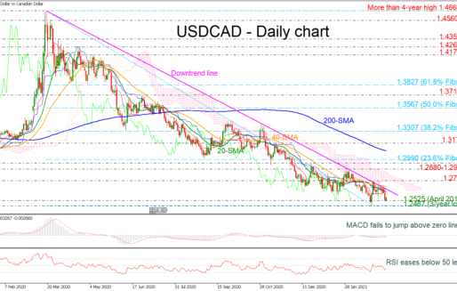 USDCAD Rebounds Above 3-Year Low But Outlook Is Still Negative