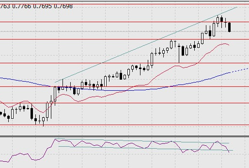 Forecast for AUD/USD on January 11, 2021