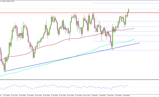 GBP/USD Climbs Above 1.3750, Gold Corrects Higher