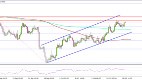 GBP/USD Could Rally If It Clears 1.3800