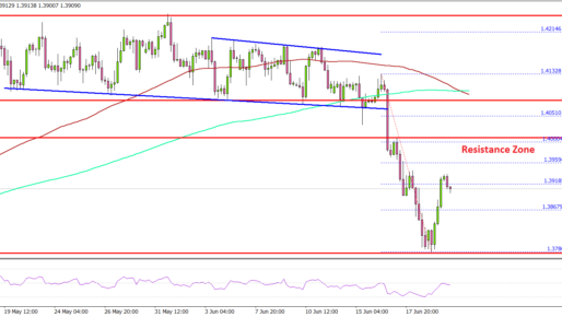 GBP/USD Recovers, But Upsides Could Be Limited