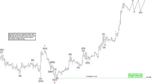 Elliott Wave View: Further Strength In US Dollar Index