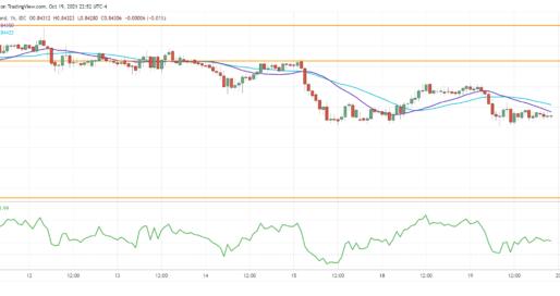 EUR/GBP Breaks Below Support