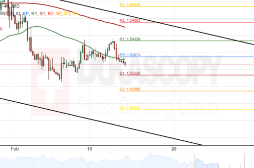 EUR/CAD 4H Chart: Selling Signals