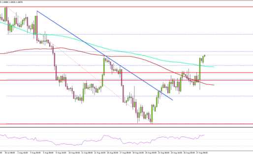 EUR/USD Breaks 1.1800 To Start Recovery