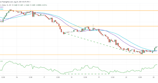 GBP/USD Tests Critical Support