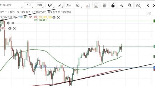 EUR/JPY Could Target 130.00