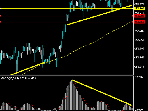 GBPJPY Watching Divergence